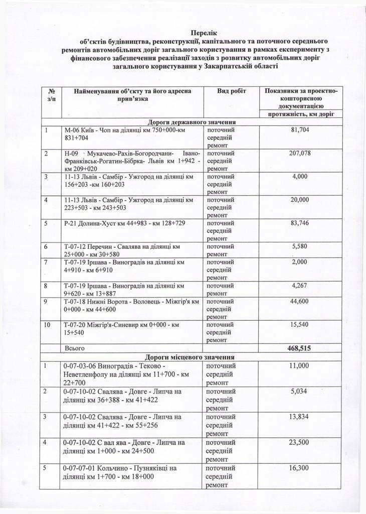 """Список доріг, які ремонтуватимуть на Закарпатті за кошти """"дорожнього експерименту"""", фото-1"""