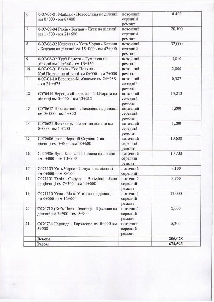 """Список доріг, які ремонтуватимуть на Закарпатті за кошти """"дорожнього експерименту"""", фото-2"""