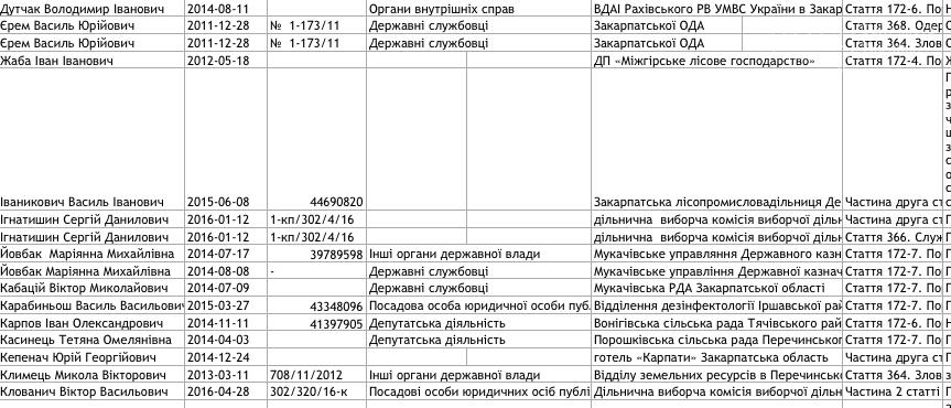 Список закарпатців, внесених до Єдиного реєстру корупціонерів: фото, фото-6