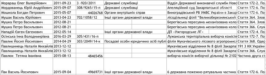 Список закарпатців, внесених до Єдиного реєстру корупціонерів: фото, фото-7