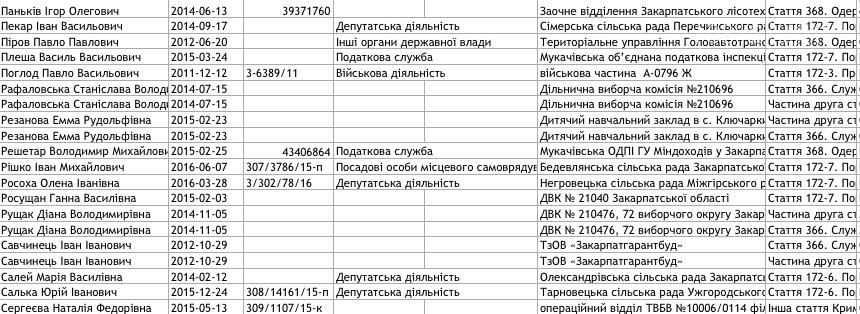 Список закарпатців, внесених до Єдиного реєстру корупціонерів: фото, фото-5