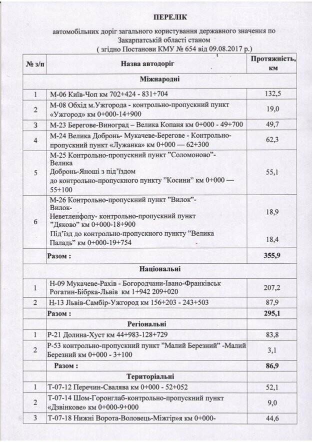 У 2018 році на Закарпатті почнуть капітальний ремонт 46 доріг: список, фото-1