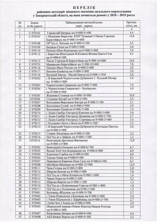 У 2018 році на Закарпатті почнуть капітальний ремонт 46 доріг: список, фото-5