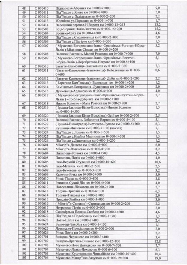 У 2018 році на Закарпатті почнуть капітальний ремонт 46 доріг: список, фото-6