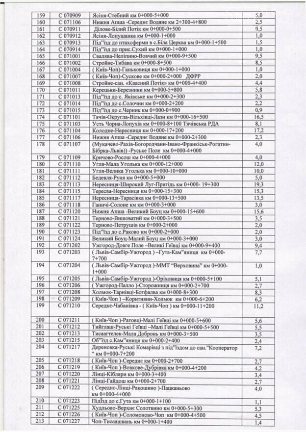 У 2018 році на Закарпатті почнуть капітальний ремонт 46 доріг: список, фото-8