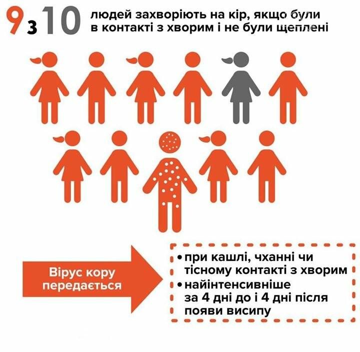 Кір в Україні: все про хворобу від ужгородського лікаря-інфекціоніста, фото-2