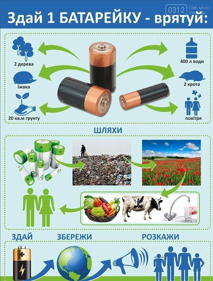 Ужгородцям на замітку: здай батарейки - врятуй природу (ПУНКТИ ПРИЙОМУ), фото-1