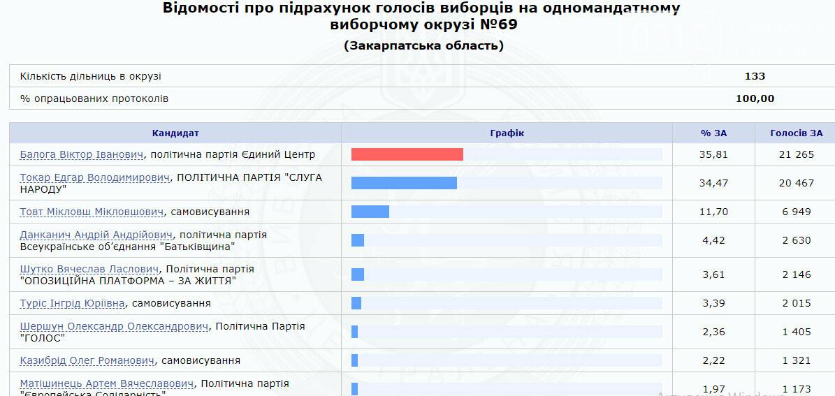 ЦВК оприлюднила результати по округу №69 з центром у Мукачеві - переміг Віктор Балога (Інфографіка), фото-1