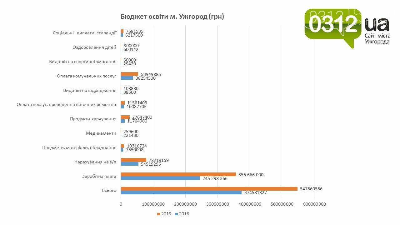 Освітній бюджет Ужгорода у графіках і гривнях (ЕКСКЛЮЗИВ), фото-1
