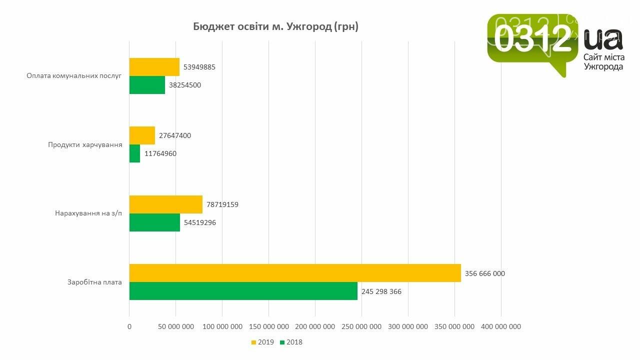 Освітній бюджет Ужгорода у графіках і гривнях (ЕКСКЛЮЗИВ), фото-2
