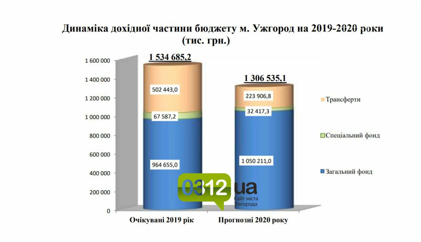Проєкт бюджету Ужгорода – 2020: на 200 мільйонів менше і з перспективою змін (ІНФОГРАФІКА), фото-2