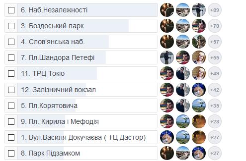 10 найкращих локацій для встановлення велостанцій в Ужгороді на думку містян (ФОТО), фото-1