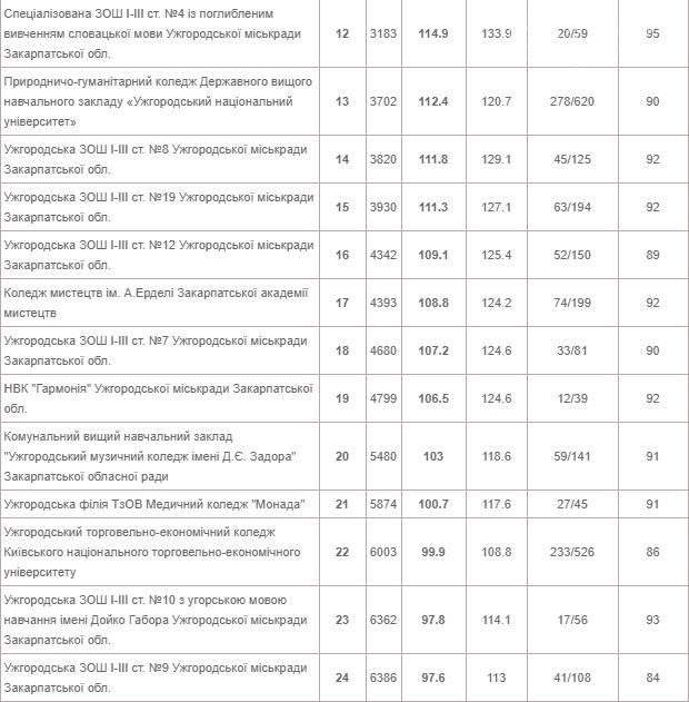 Відомий рейтинг шкіл Ужгорода 2020 року (ТАБЛИЦЯ), фото-2