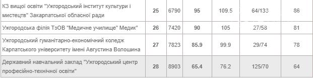 Відомий рейтинг шкіл Ужгорода 2020 року (ТАБЛИЦЯ), фото-3