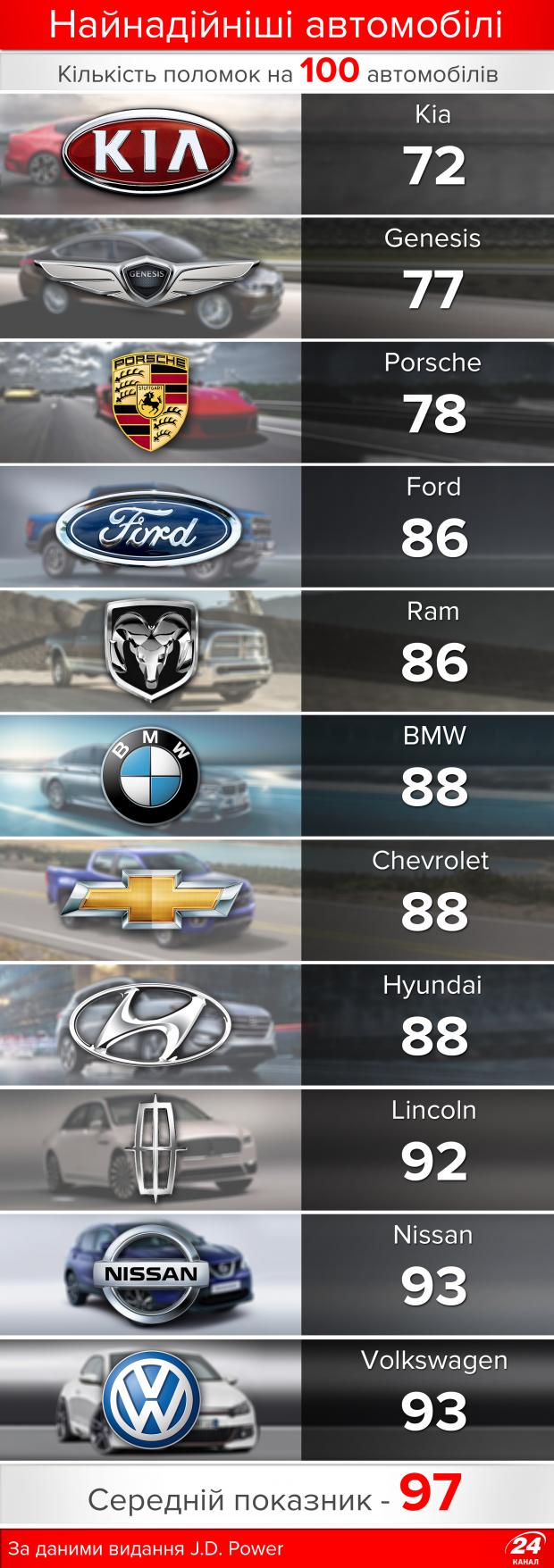 Fiat, Volvo чи Кіа: рейтинг найнадійніших автомобілів у інфографіці, фото-1