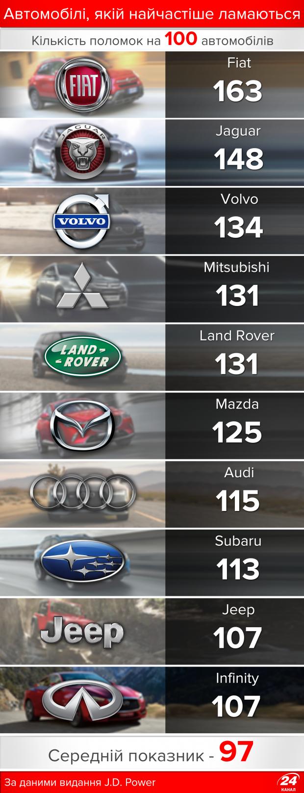 Fiat, Volvo чи Кіа: рейтинг найнадійніших автомобілів у інфографіці, фото-2