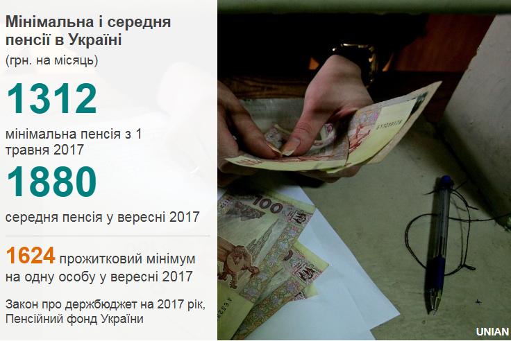 """Пенсійна реформа: """"мінімалка"""" - 1452 грн і зростання пенсійного стажу, фото-1"""