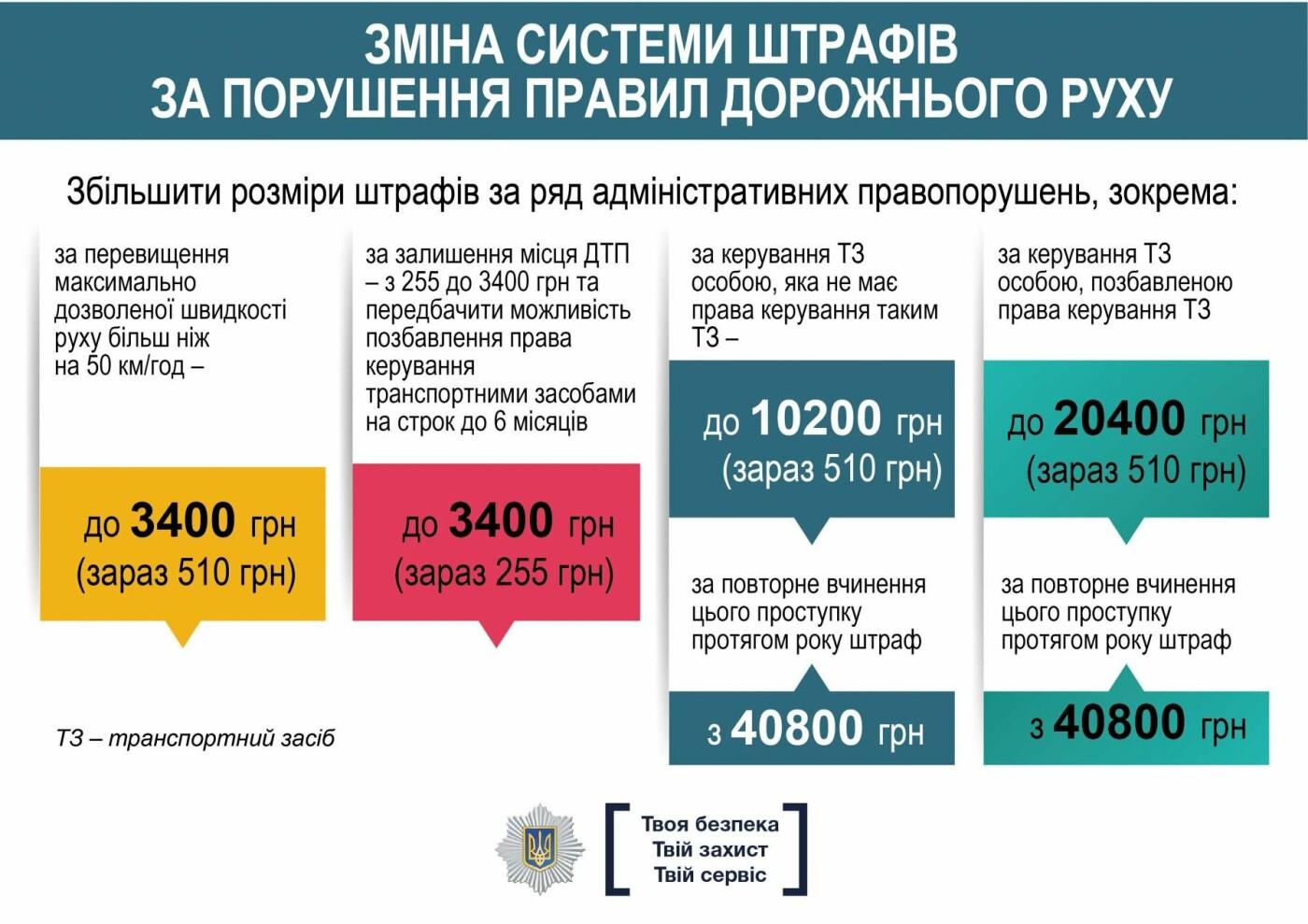 З 1-го січня в Україні збільшилися штрафи за порушення правил дорожнього руху (ІНФОГРАФІКА), фото-3