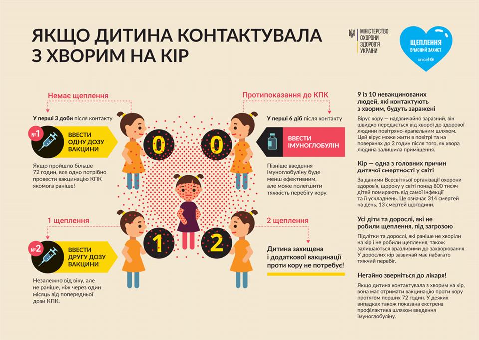 В Ужгороді підтвердили 15 випадків захорювання на кір у дошкільнят, фото-1