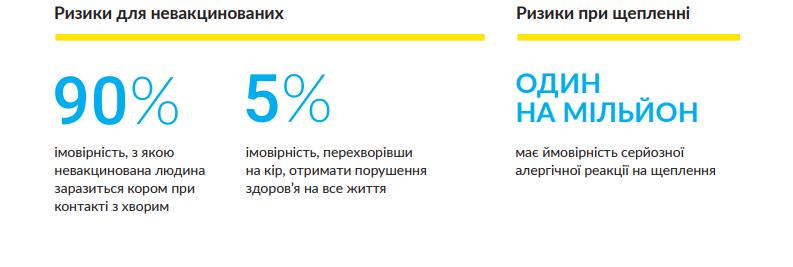 В Ужгороді підтвердили 15 випадків захорювання на кір у дошкільнят, фото-2