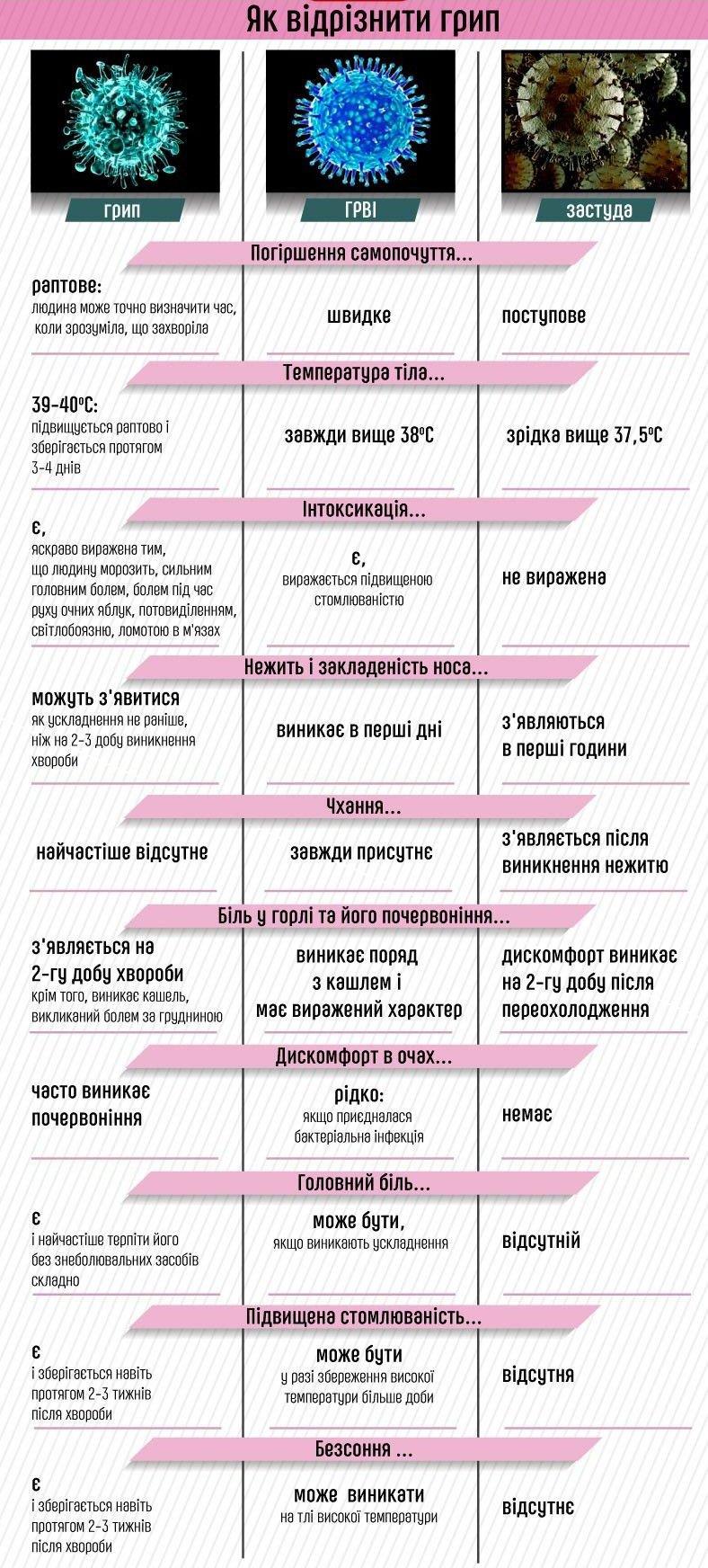 До уваги закарпатців: як відрізнити грип від ГРВІ і застуди (ІНФОГРАФІКА), фото-1