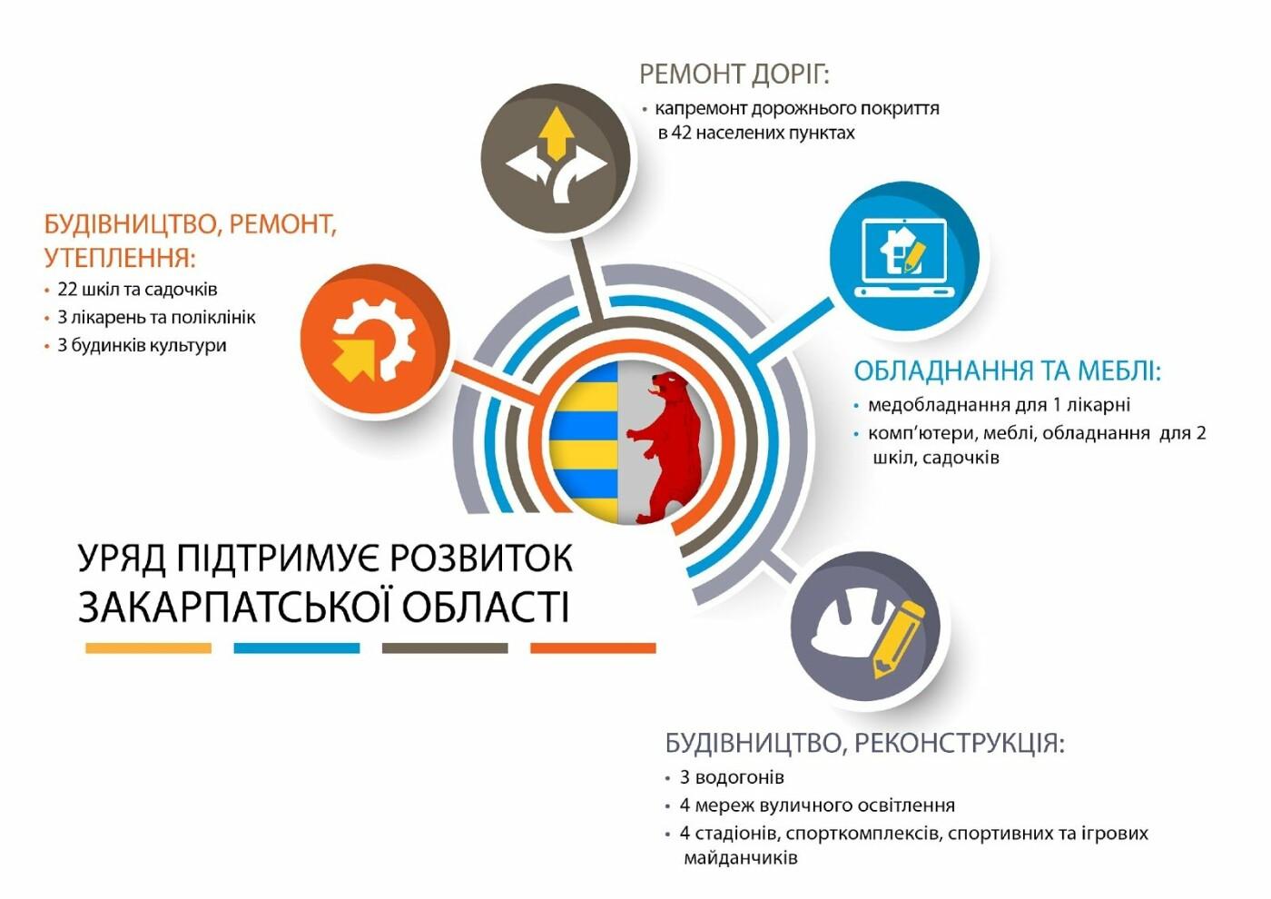 Уряд фінансує розвиток регіонів, фото-1