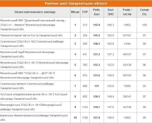 Ужгородські школи не ввійшли у ТОП-10 шкіл Закарпаття за результатами складання ЗНО (РЕЙТИНГ), фото-1