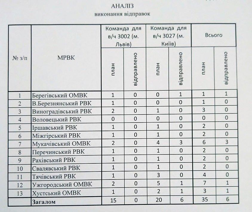 Закарпаття провалює осінній призов до армії: Із необхідних 230 призовників вдалося відібрати тільки 42, фото-1