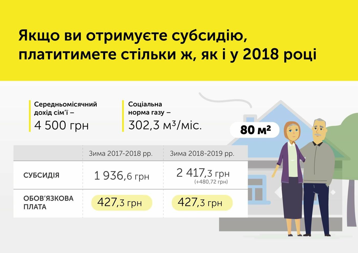 В Уряді пояснили, чому зросла ціна на газ , фото-1