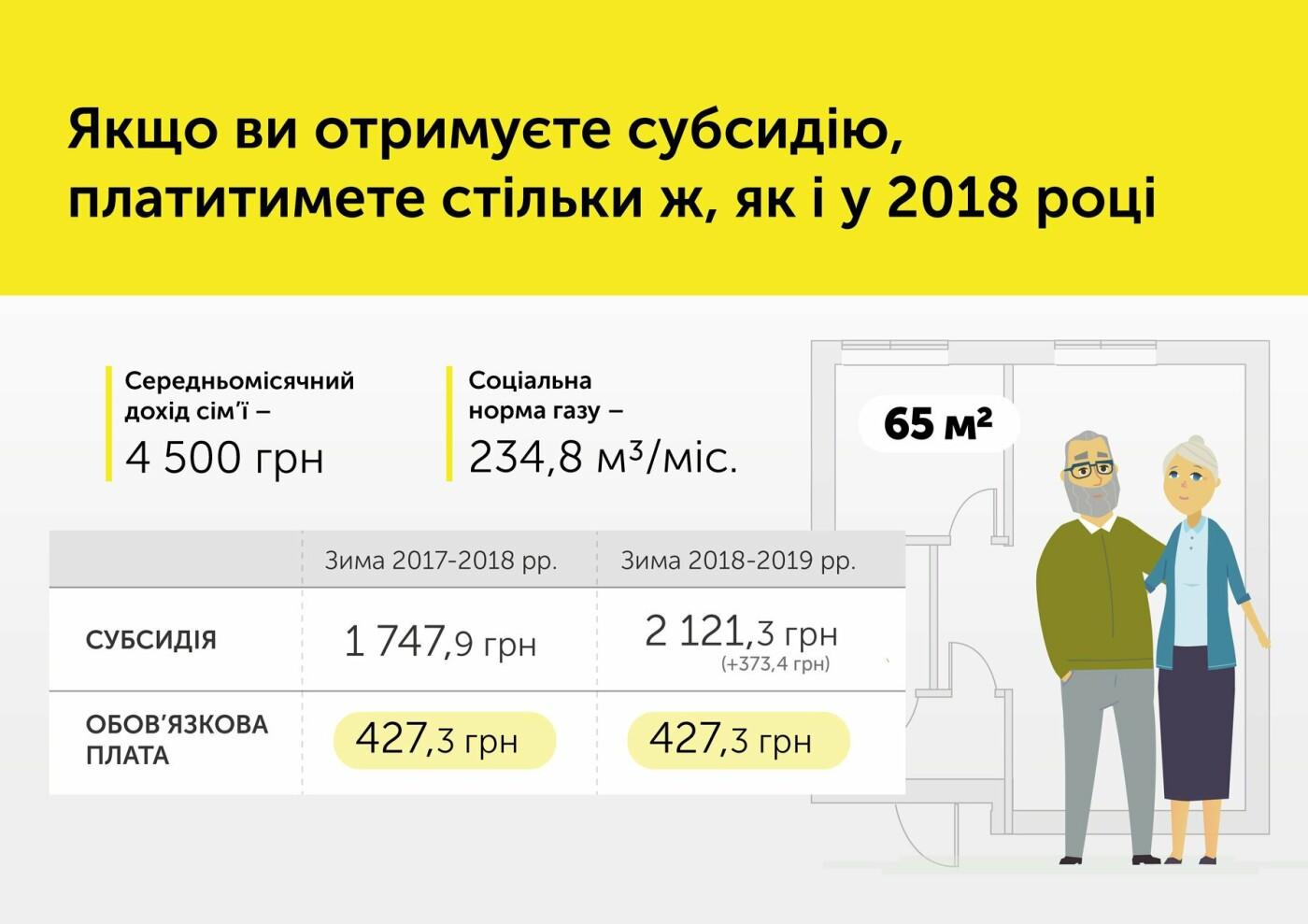 В Уряді пояснили, чому зросла ціна на газ , фото-2