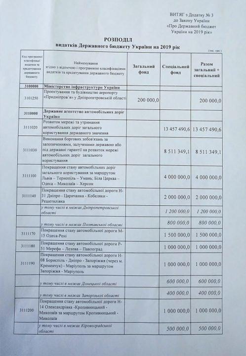 Ми просимо Кабмін виділити на ремонт доріг державного значення на Закарпатті кошти з резервного фонду - Геннадій Мокаль (ДОКУМЕНТ), фото-6