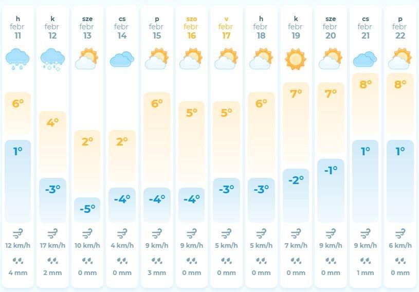 Яка погода чекає закарпатців на цьому тижні (ВІДЕО) , фото-1