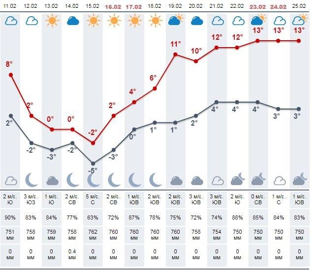 Яка погода чекає закарпатців на цьому тижні (ВІДЕО) , фото-4