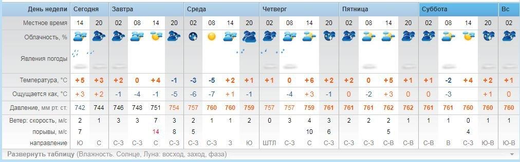 Яка погода чекає закарпатців на цьому тижні (ВІДЕО) , фото-3