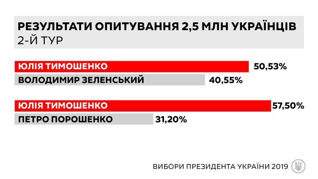 """Юлія Тимошенко може перемогти на виборах президента, – дані анкетування 2,5 млн українців """"Батьківщиною"""", фото-2"""