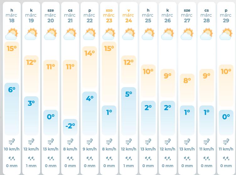 Прогноз погоди на три дня. Чого чекати закарпатцям на цьому тижні (ІНФОГРАФІКА), фото-1