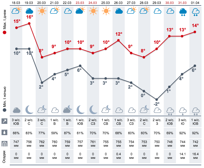 Прогноз погоди на три дня. Чого чекати закарпатцям на цьому тижні (ІНФОГРАФІКА), фото-3