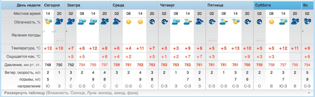 Прогноз погоди на три дня. Чого чекати закарпатцям на цьому тижні (ІНФОГРАФІКА), фото-4