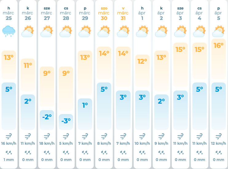 Прогноз погоди на три дня - чого чекати закарпатцям (ІНФОГРАФІКА), фото-3