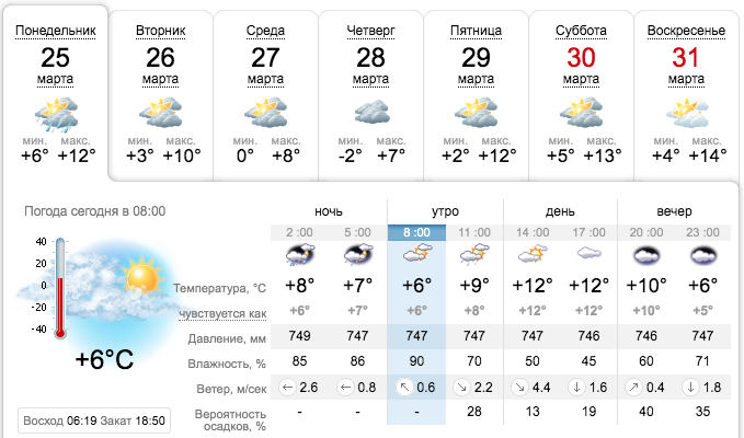 Прогноз погоди на три дня - чого чекати закарпатцям (ІНФОГРАФІКА), фото-2