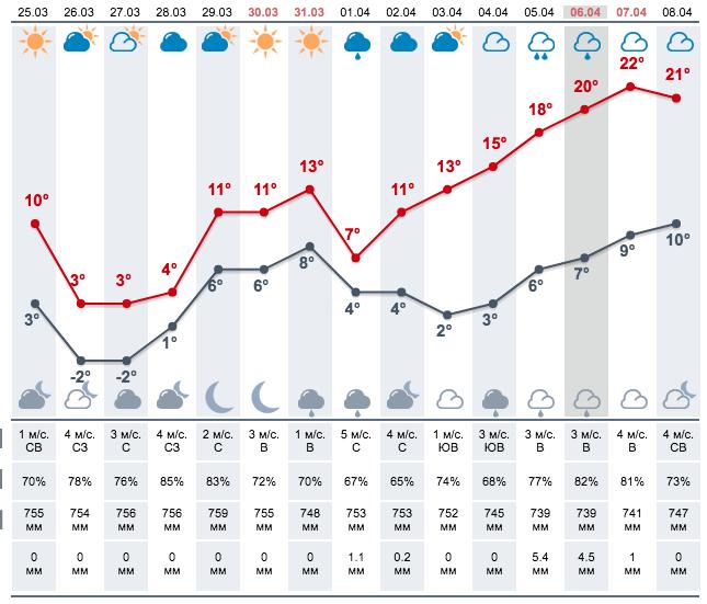 Прогноз погоди на три дня - чого чекати закарпатцям (ІНФОГРАФІКА), фото-1