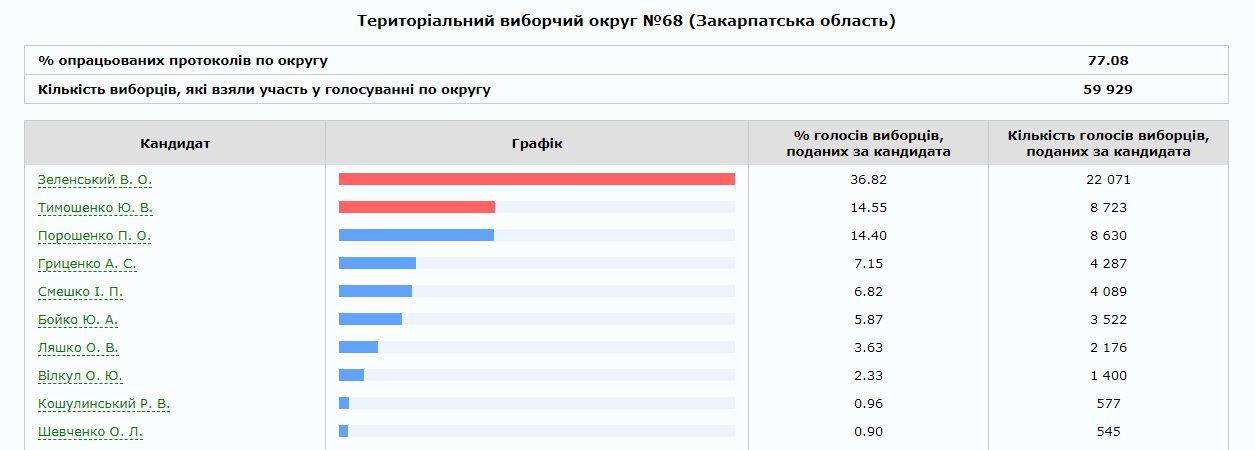 На Закарпатті опрацьовано 75% протоколів: скільки віддали голосів за трійку лідерів по округах (ІНФОГРАФІКА), фото-1