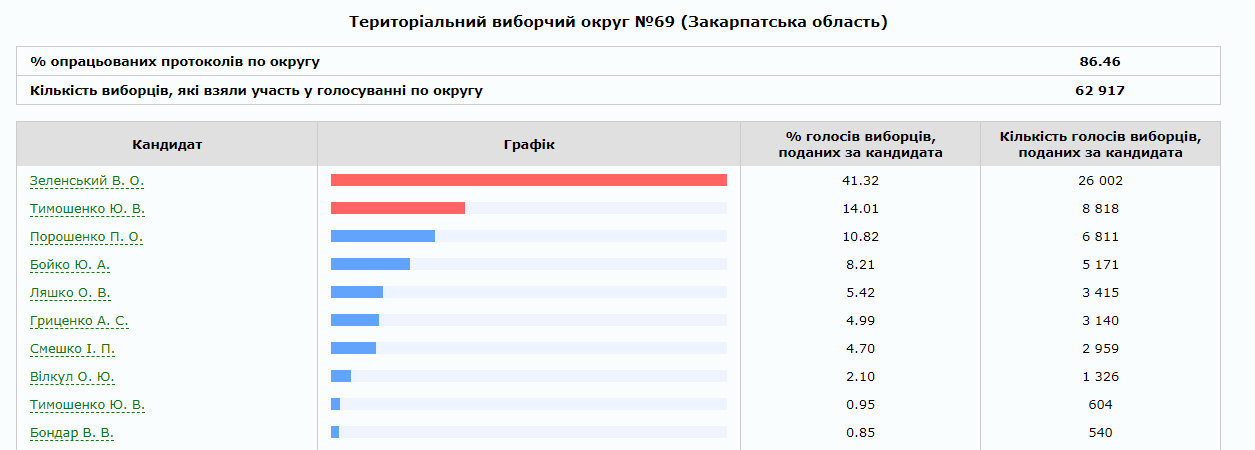 На Закарпатті опрацьовано 75% протоколів: скільки віддали голосів за трійку лідерів по округах (ІНФОГРАФІКА), фото-2