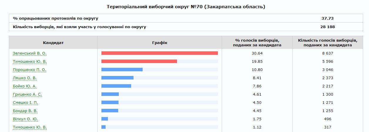 На Закарпатті опрацьовано 75% протоколів: скільки віддали голосів за трійку лідерів по округах (ІНФОГРАФІКА), фото-3