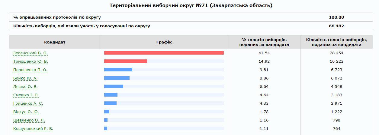 На Закарпатті опрацьовано 75% протоколів: скільки віддали голосів за трійку лідерів по округах (ІНФОГРАФІКА), фото-4