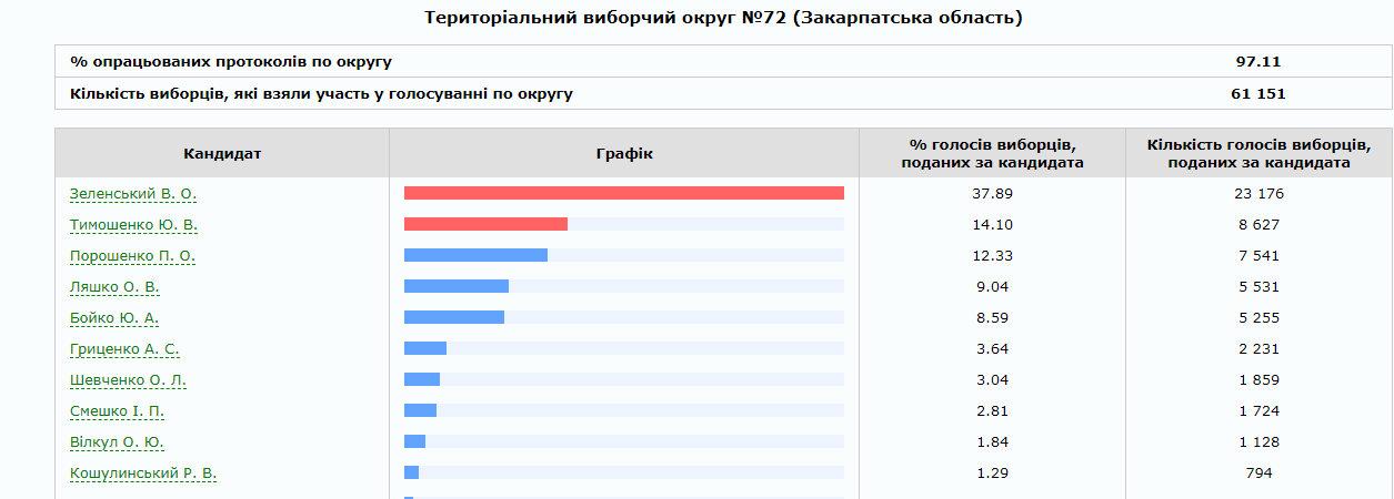 На Закарпатті опрацьовано 75% протоколів: скільки віддали голосів за трійку лідерів по округах (ІНФОГРАФІКА), фото-5