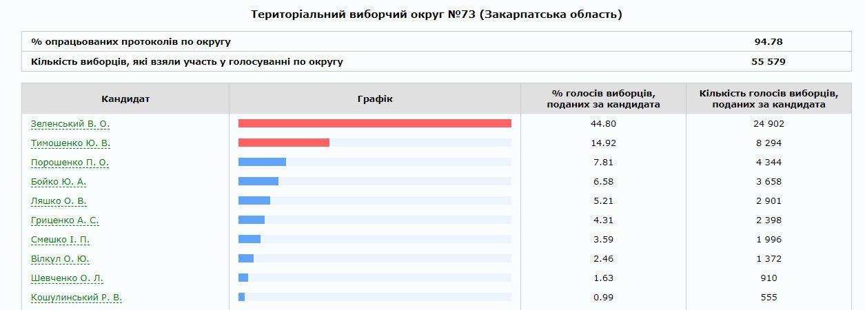 На Закарпатті опрацьовано 75% протоколів: скільки віддали голосів за трійку лідерів по округах (ІНФОГРАФІКА), фото-6