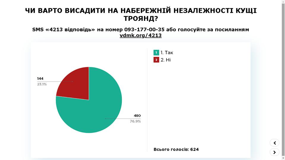 Ужгородцi проголосували за висадження троянд на набережнiй Незалежностi, фото-1