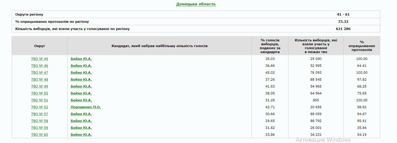 В Україні опрацьовано 80% протоколів: як голосували по областях (ІНФОГРАФІКА), фото-6