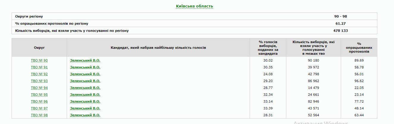 В Україні опрацьовано 80% протоколів: як голосували по областях (ІНФОГРАФІКА), фото-11